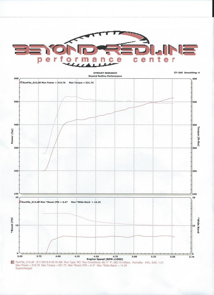 2007 Black Toyota Tundra RCSB 2WD S/C Dyno Graph