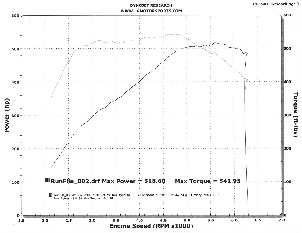 Mercedes-Benz SL63 AMG Dyno Graph Results