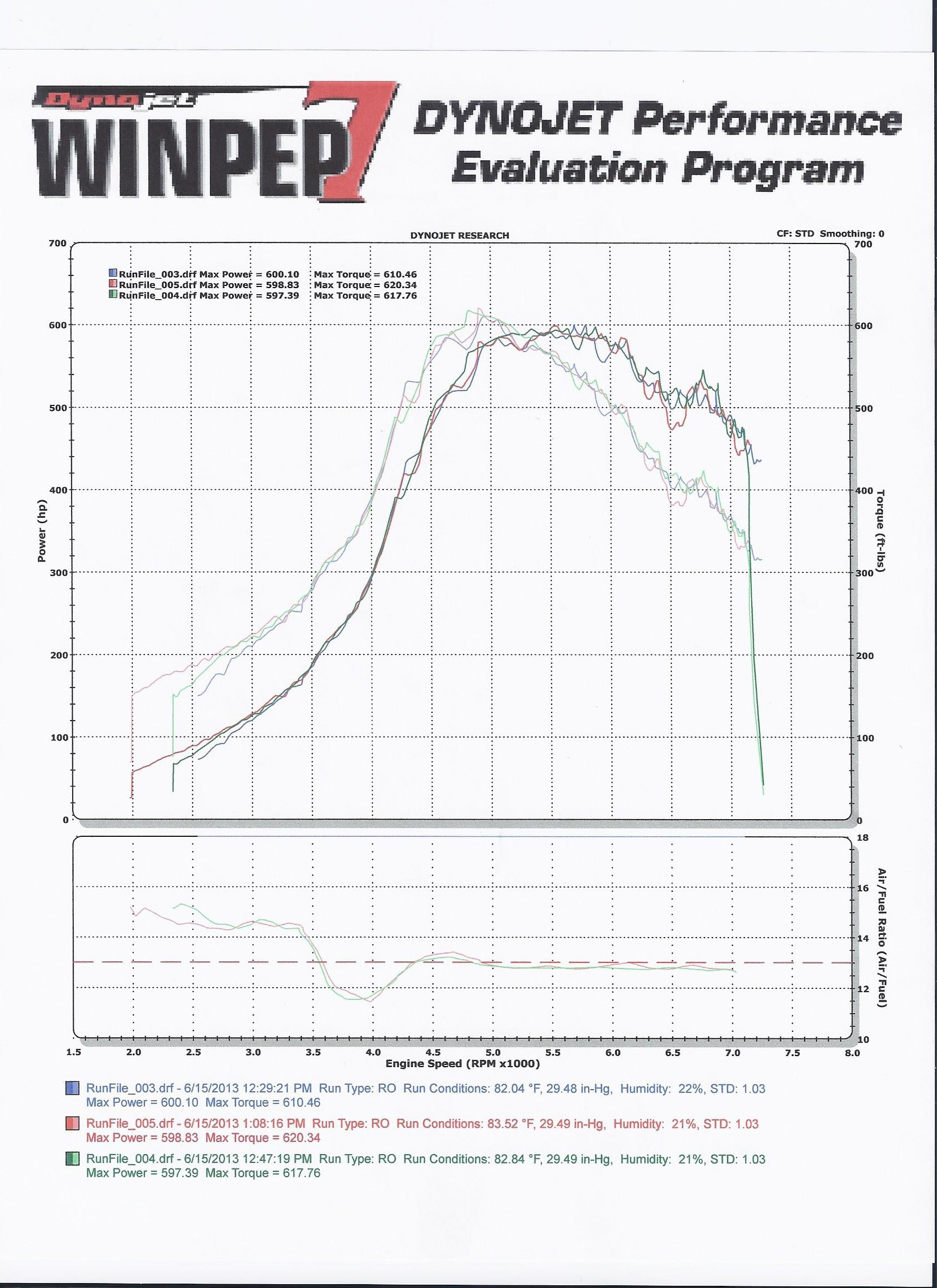 2001 Silver Audi S4 Single Turbo CEA 6266 T4 Dyno Graph