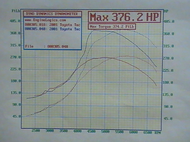 Toyota Tacoma Dyno Graph Results