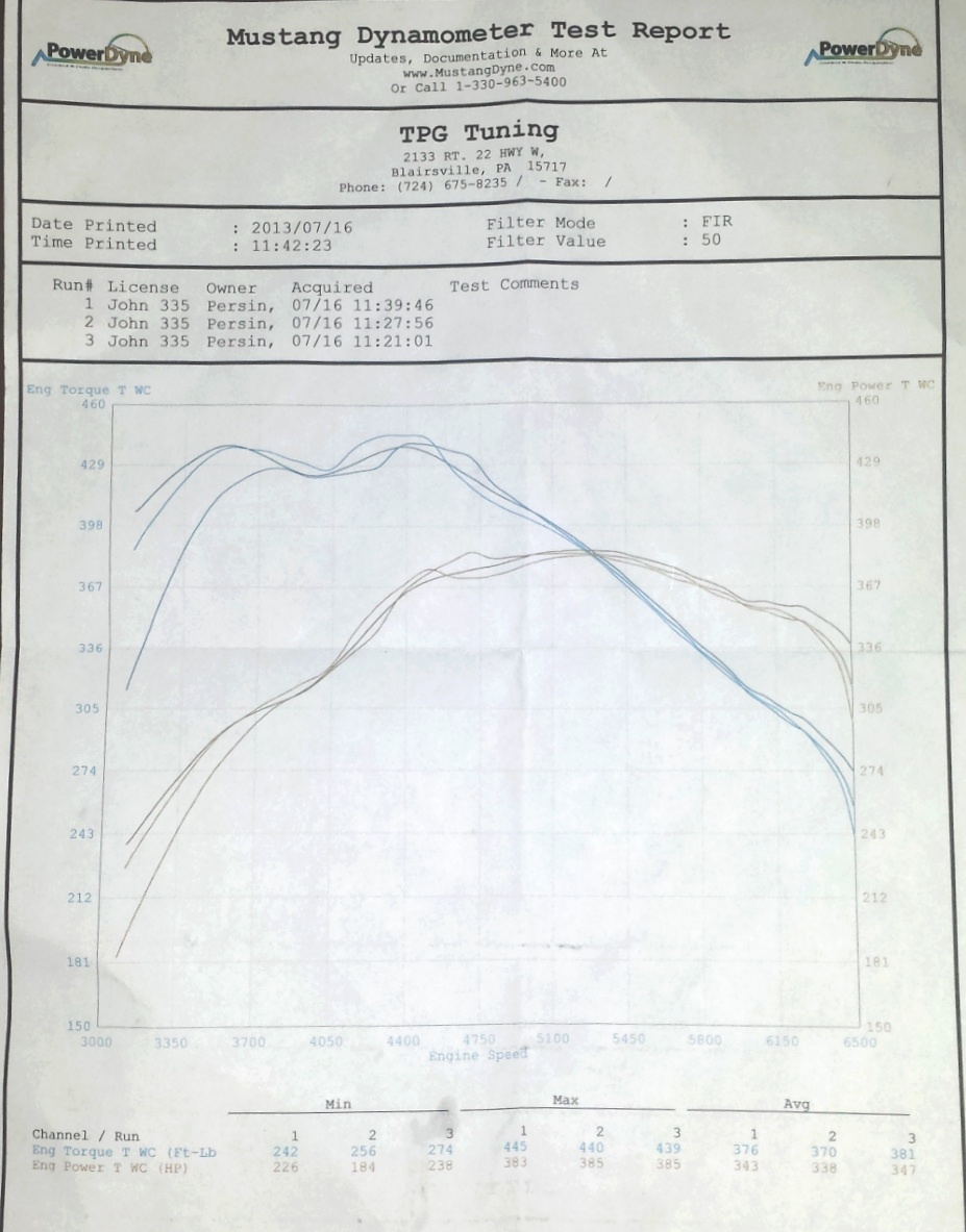 BMW 335xi Dyno Graph Results