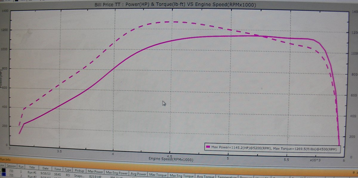 2004 QSM Pontiac GTO Ethyl 408 Twin Turbo Precision 6266 Dyno Graph