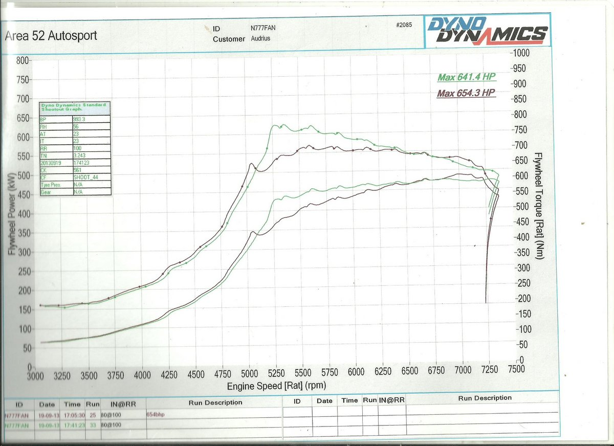 1995 Audi Coupe S2 Dyno Results Graph