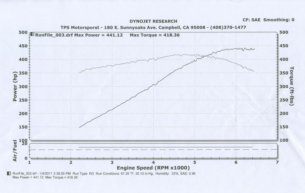 Chevrolet Corvette Dyno Graph Results