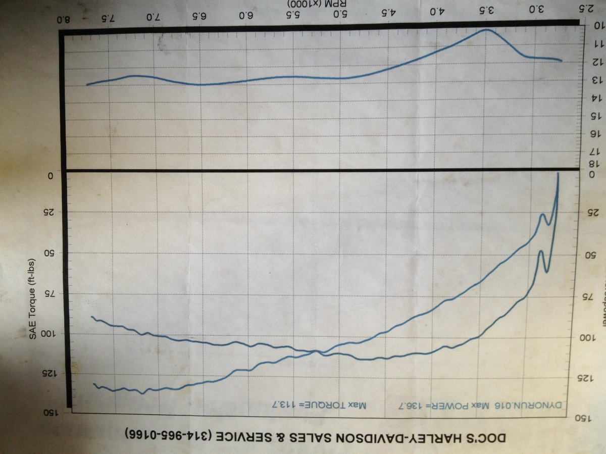 Buell Lightning Dyno Graph Results