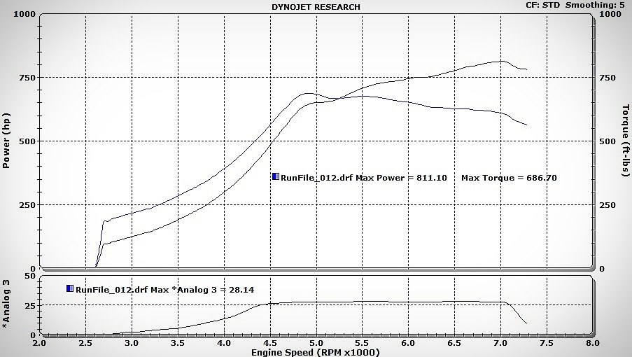 Volkswagen Golf R32 Dyno Graph Results
