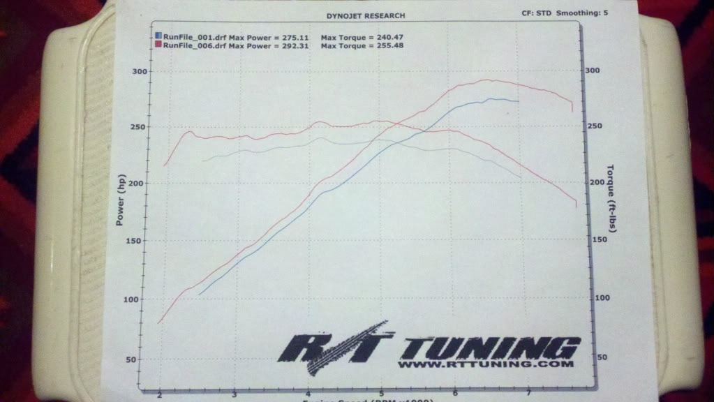 2008 PPW Nissan 350Z Base- tune,exhaust,gears only Dyno Graph