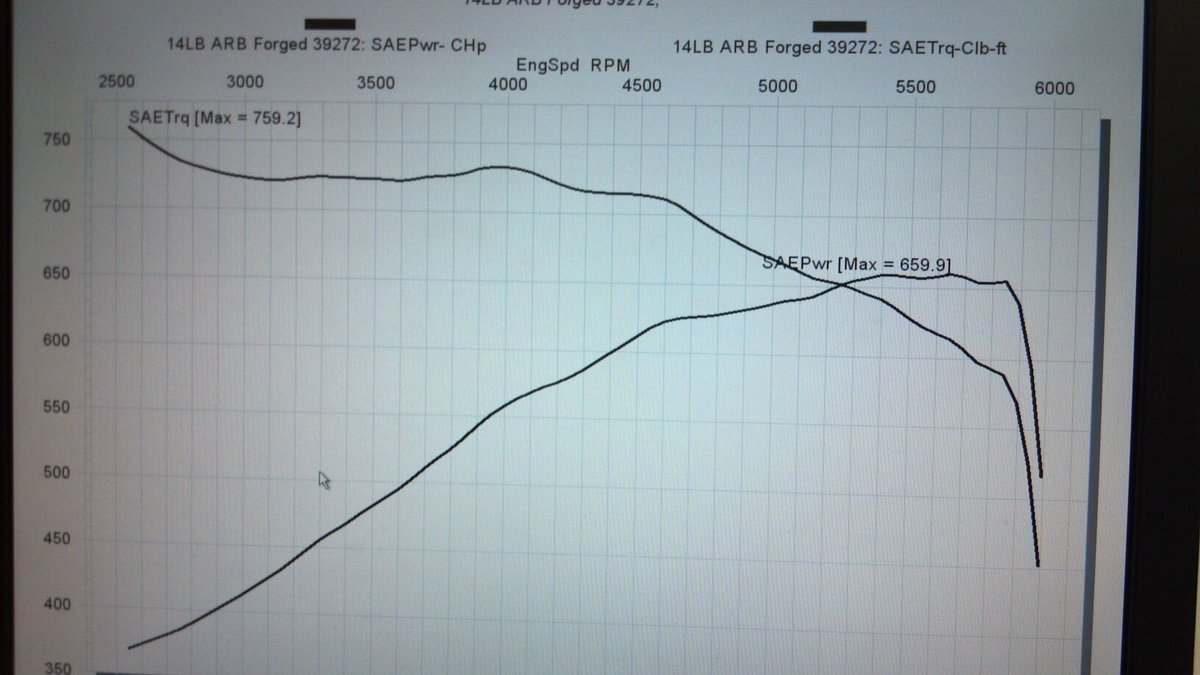 Dodge Challenger SRT8 Dyno Graph Results