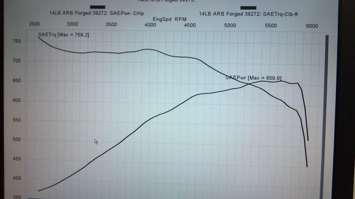 Dodge Challenger SRT8 Dyno Graph Results
