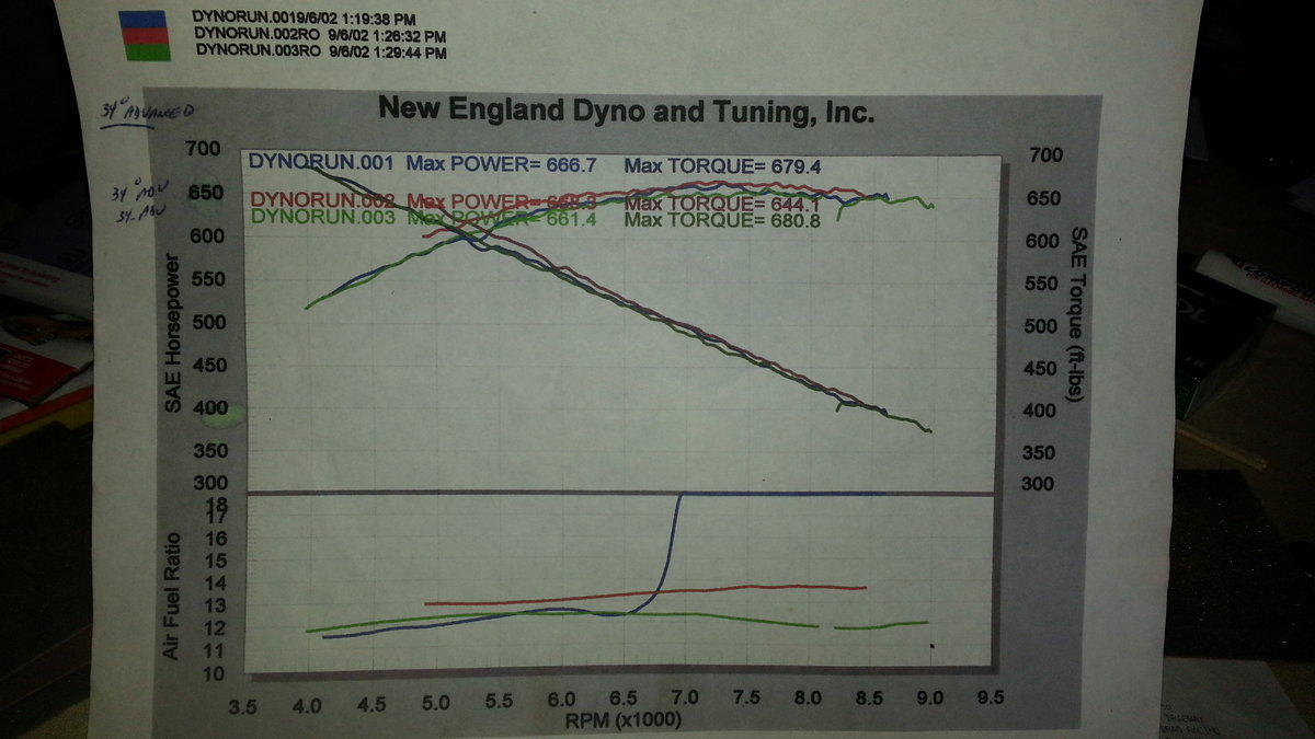 Plymouth Barracuda Dyno Graph Results
