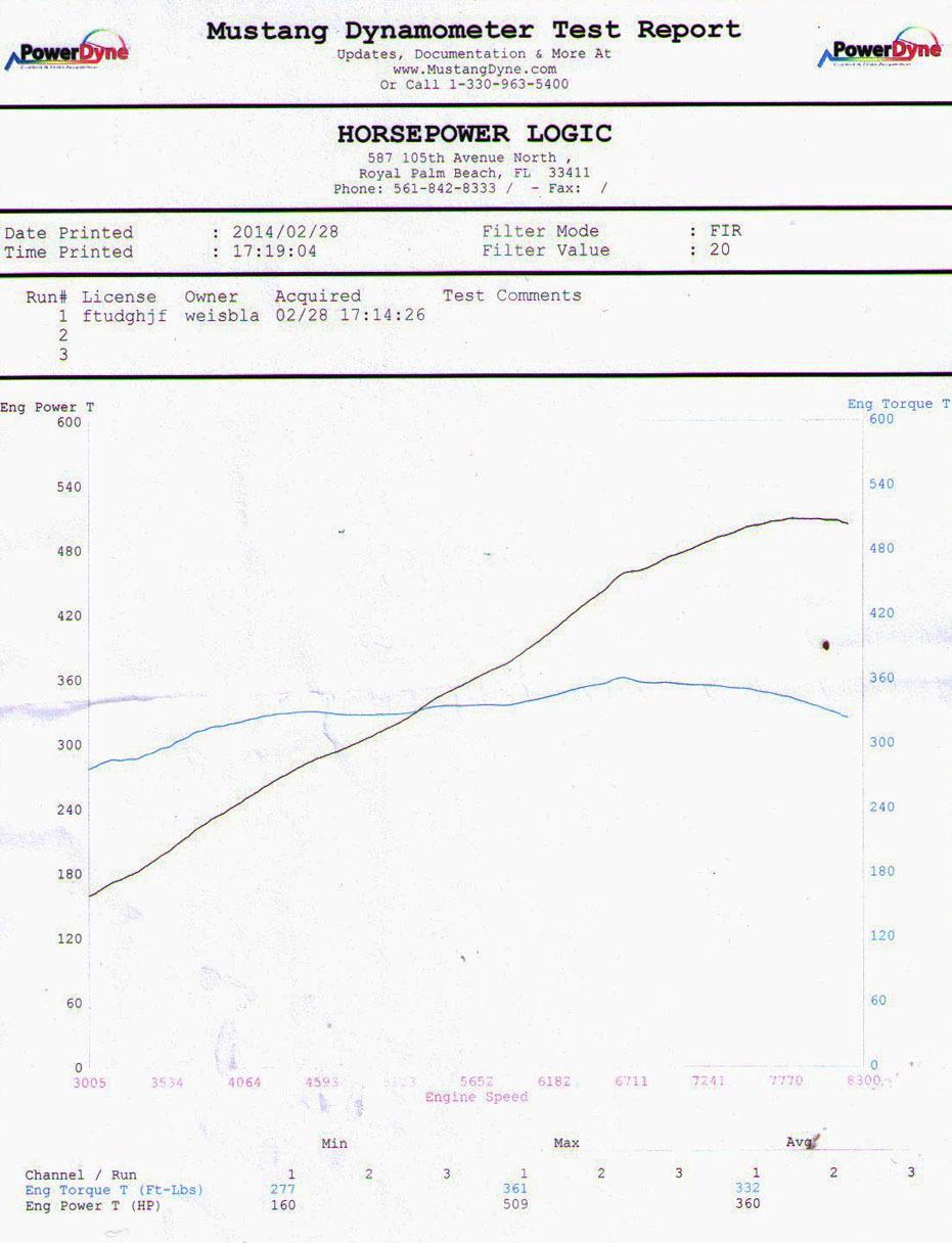 2012 Lamborghini Gallardo LP570-4 Super Trofeo Stradale Dyno Dynamometer Results