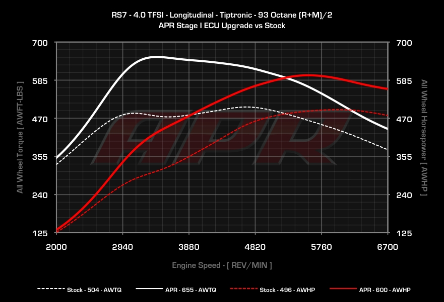 Audi RS-7 Dyno Graph Results