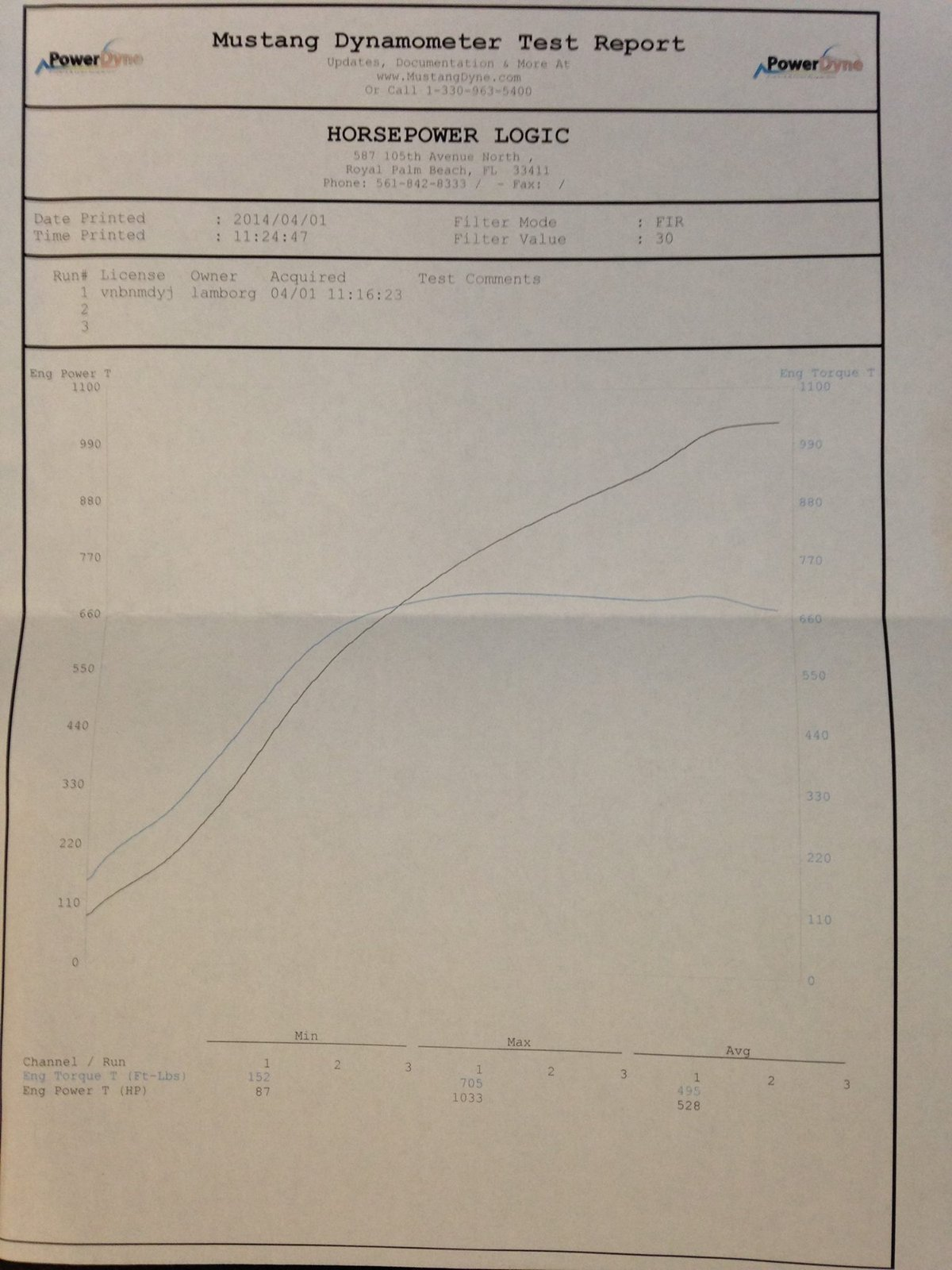 2006 Orange Lamborghini Gallardo SE Twin Turbo UGR Stage 3 Dyno Graph