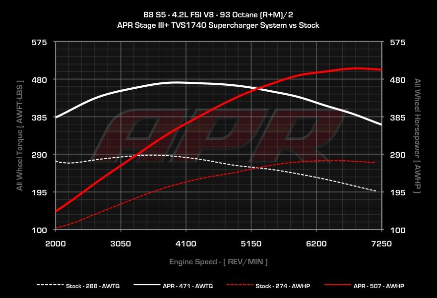 Audi S5 Dyno Graph Results