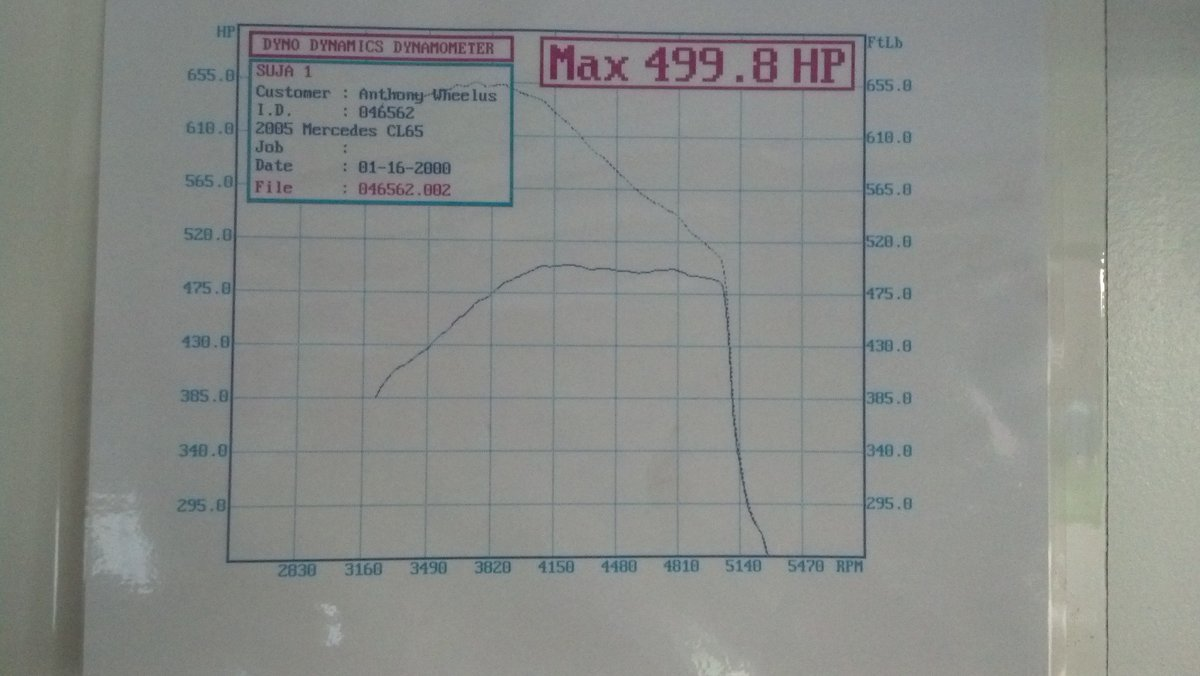Mercedes-Benz CL65 AMG Dyno Graph Results