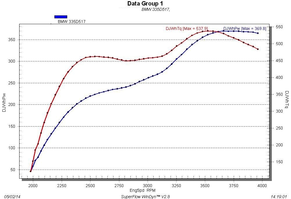 BMW 335d Dyno Graph Results