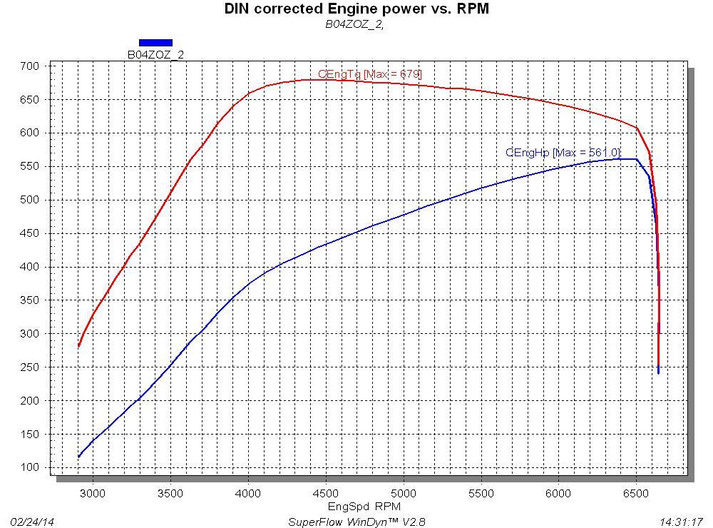 Audi RS-3 Dyno Graph Results