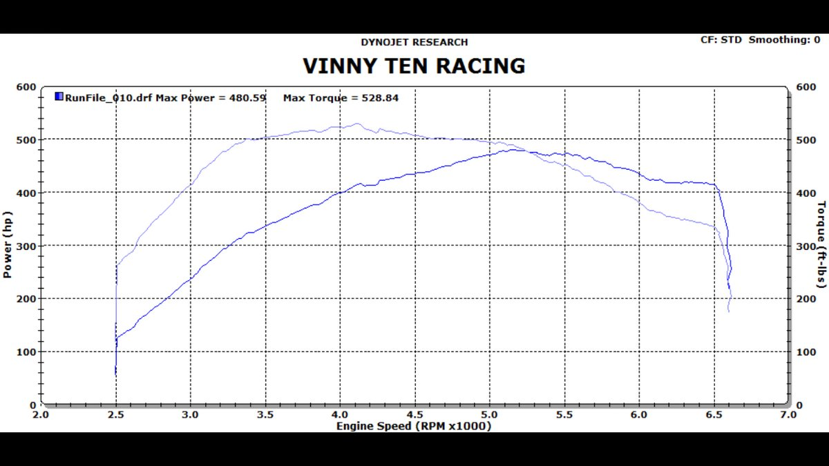 BMW 550i Dyno Graph Results