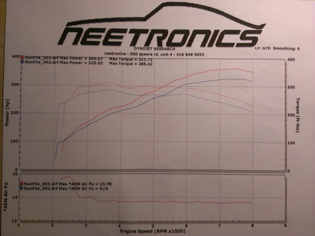 Audi RS-4 Dyno Graph Results