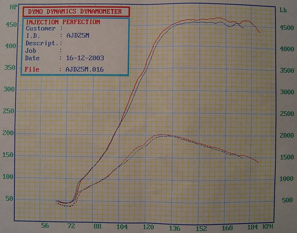 BMW M Coupe Dyno Graph Results