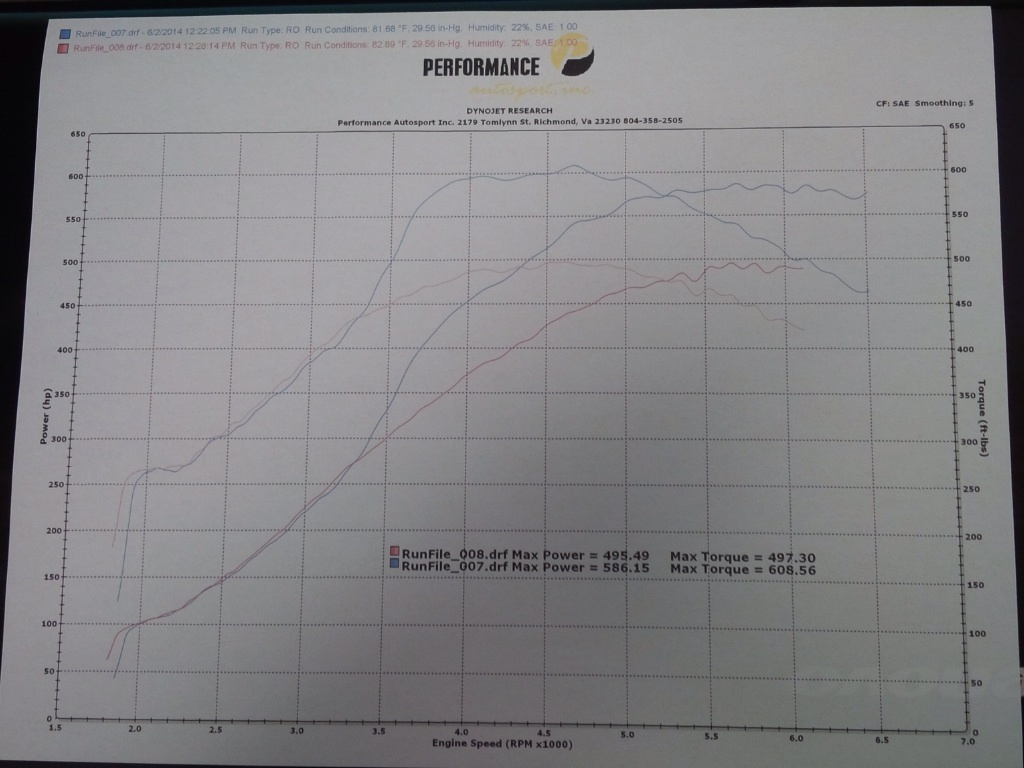 BMW 528i Dyno Graph Results