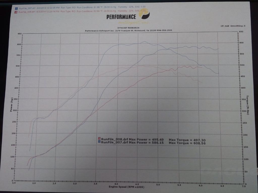 BMW 528i Dyno Graph Results