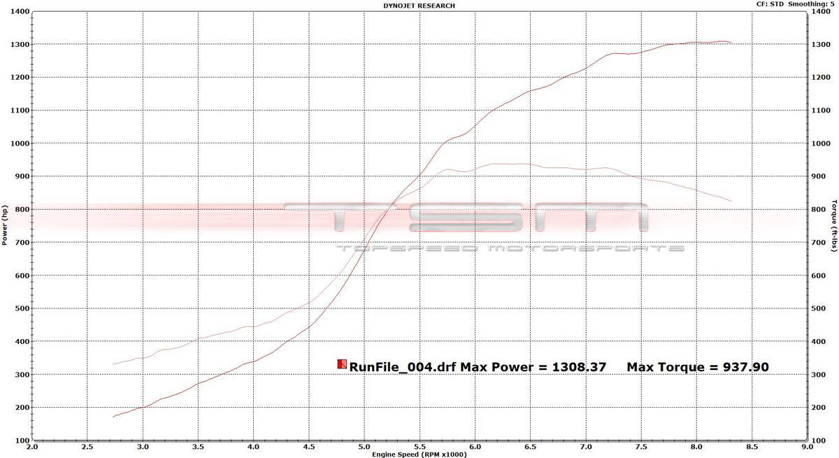 Nissan GT-R Dyno Graph Results