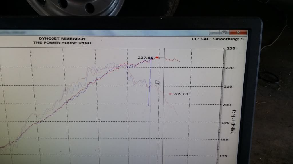 Porsche 911 Dyno Graph Results