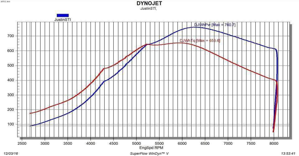 2000 Sedona Red Pearl Subaru Impreza 2.5 RS (The RSTI) Dyno Graph