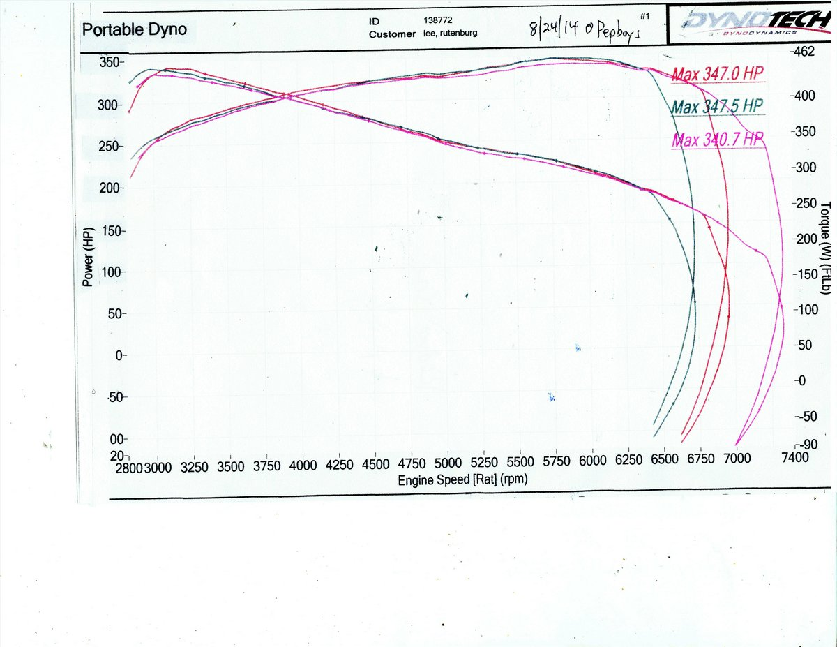 1989 Blue/Black Jeep Wrangler  Dyno Graph