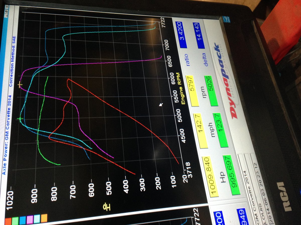 Chevrolet Corvette Dyno Graph Results