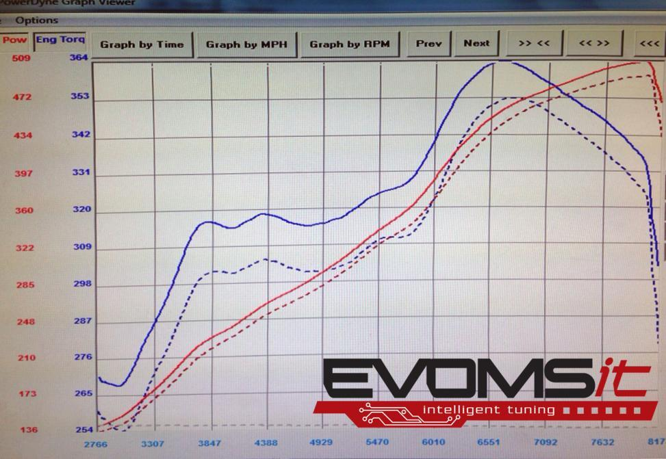 Lamborghini Huracan Dyno Graph Results