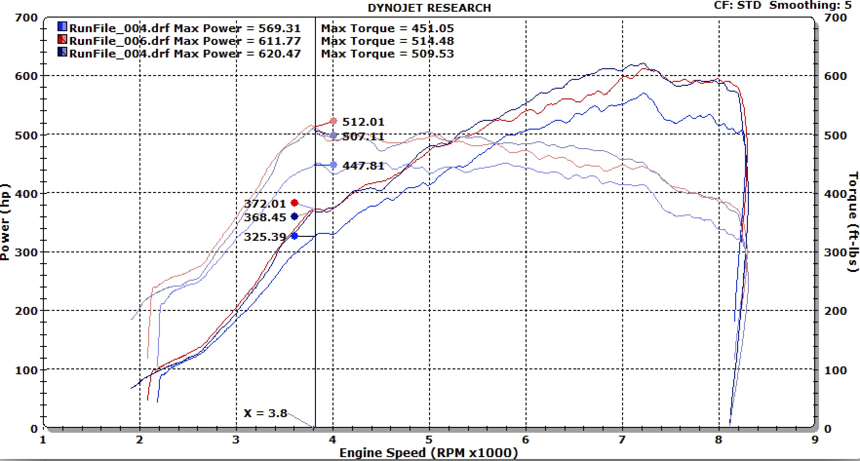 McLaren 650S Dyno Graph Results
