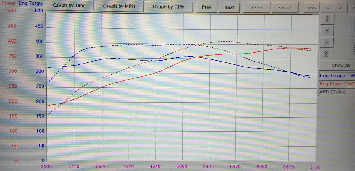 BMW M4 Dyno Graph Results