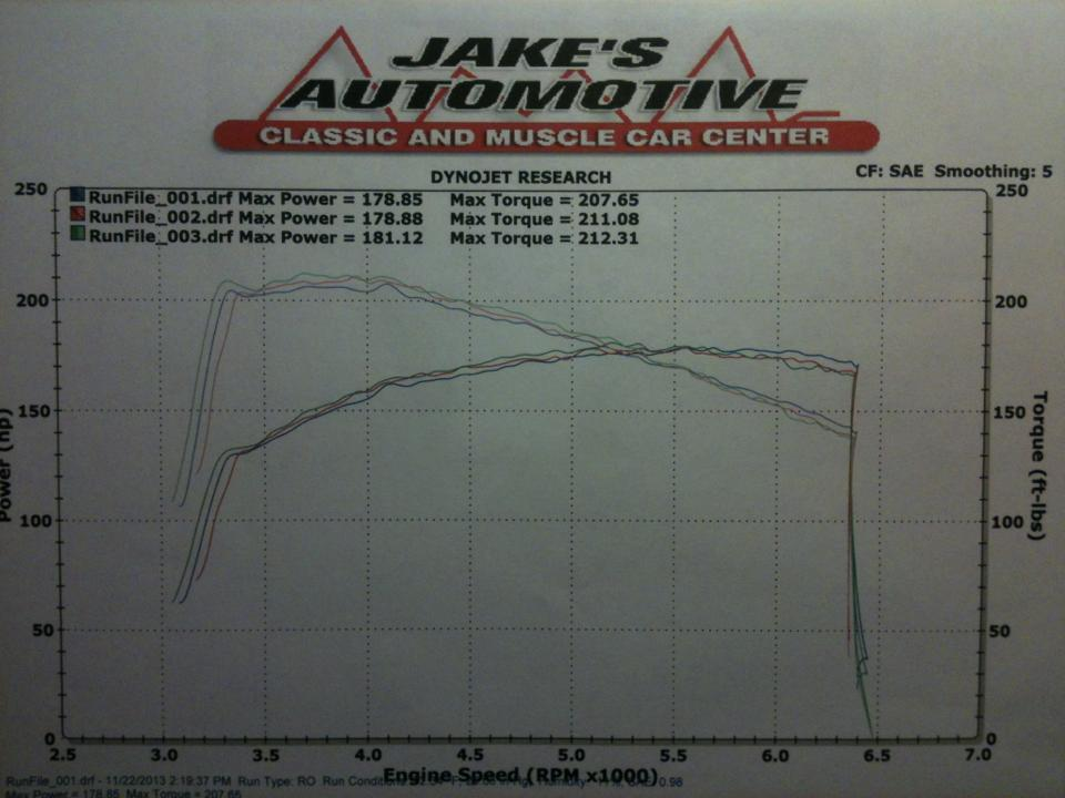 Ford Fiesta Dyno Graph Results