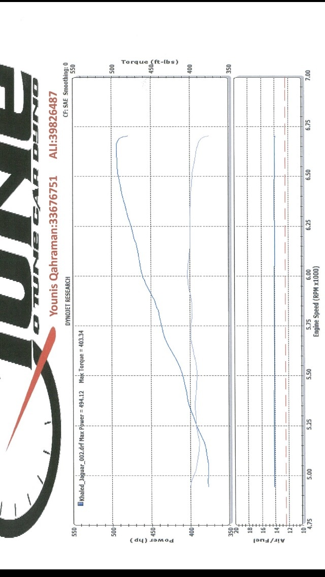 Jaguar XFR Dyno Graph Results