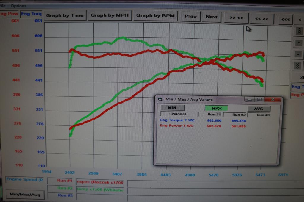 Chevrolet Corvette C7-Z06 Dyno Graph Results
