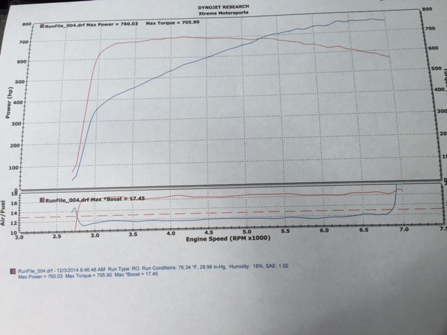2010 White Chevrolet Corvette ZR1 3ZR Dyno Graph