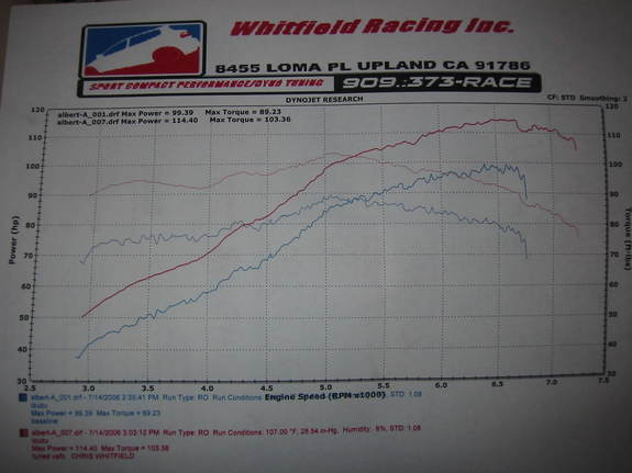 Geo Storm Dyno Graph Results