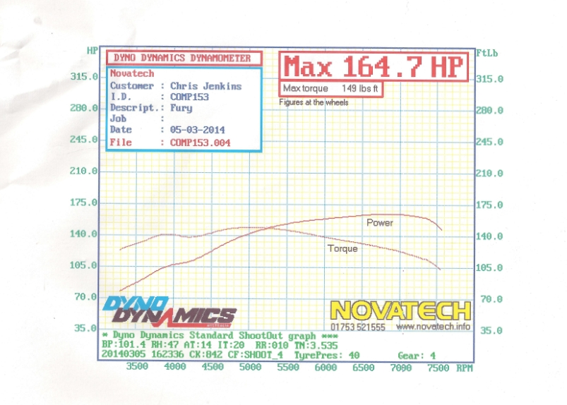Sylva Fury Dyno Graph Results