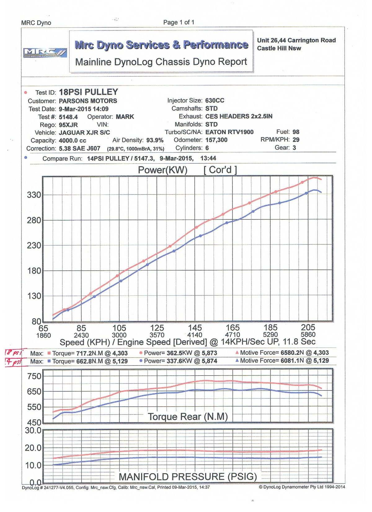 Jaguar XJR Dyno Graph Results