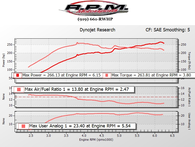Kia Optima Dyno Graph Results