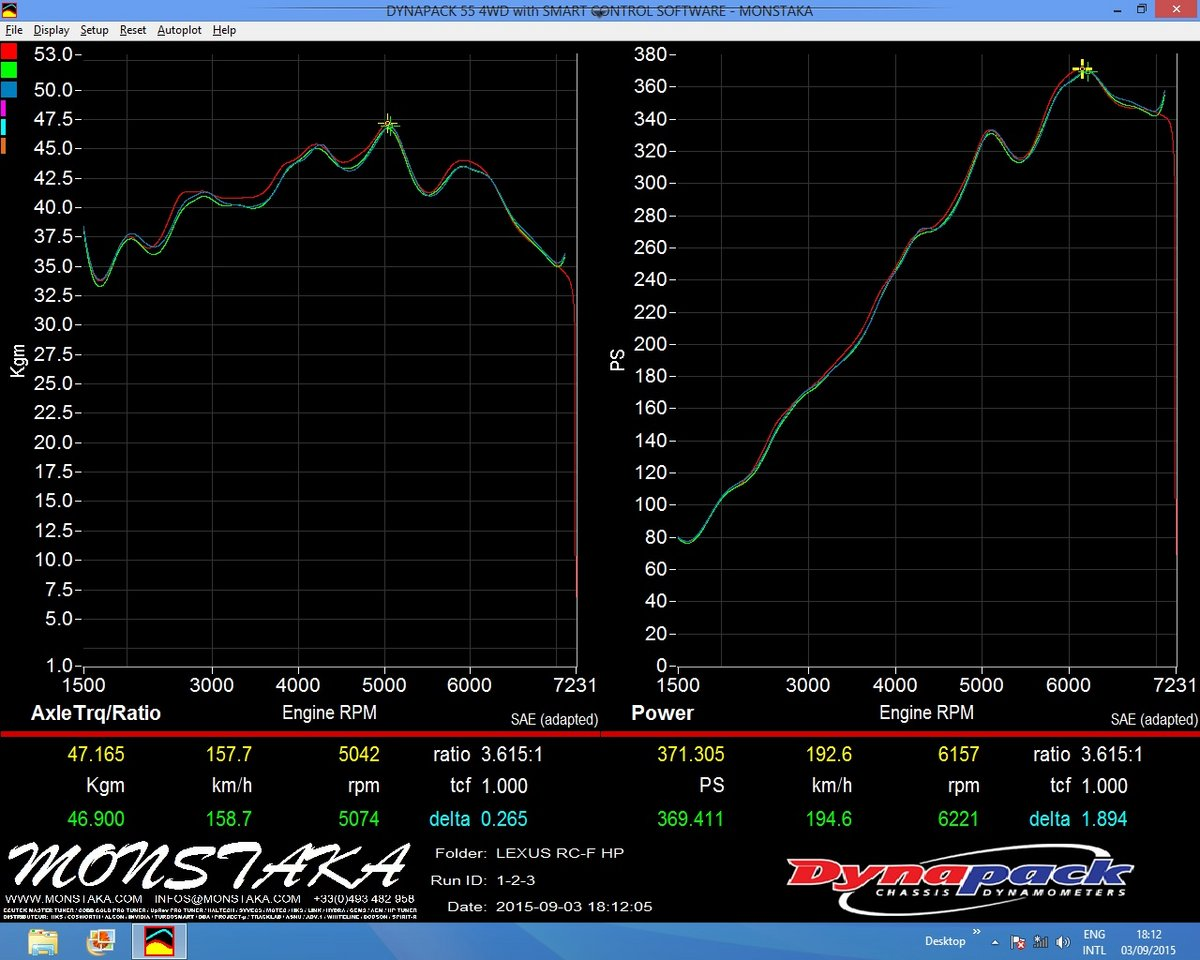 Lexus RC F Dyno Graph Results