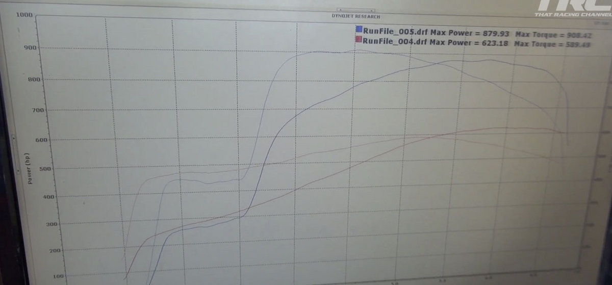 2014 Orange Dodge Viper TA Nitrous Dyno Graph