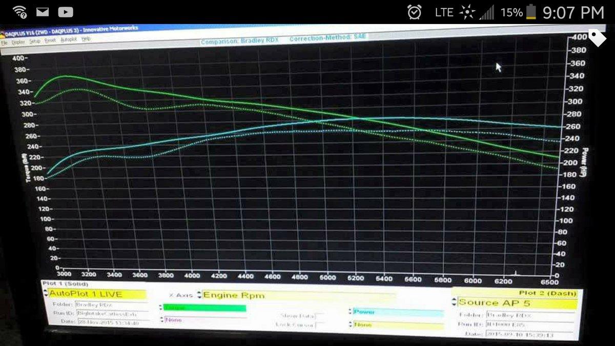 Acura RDX Dyno Graph Results