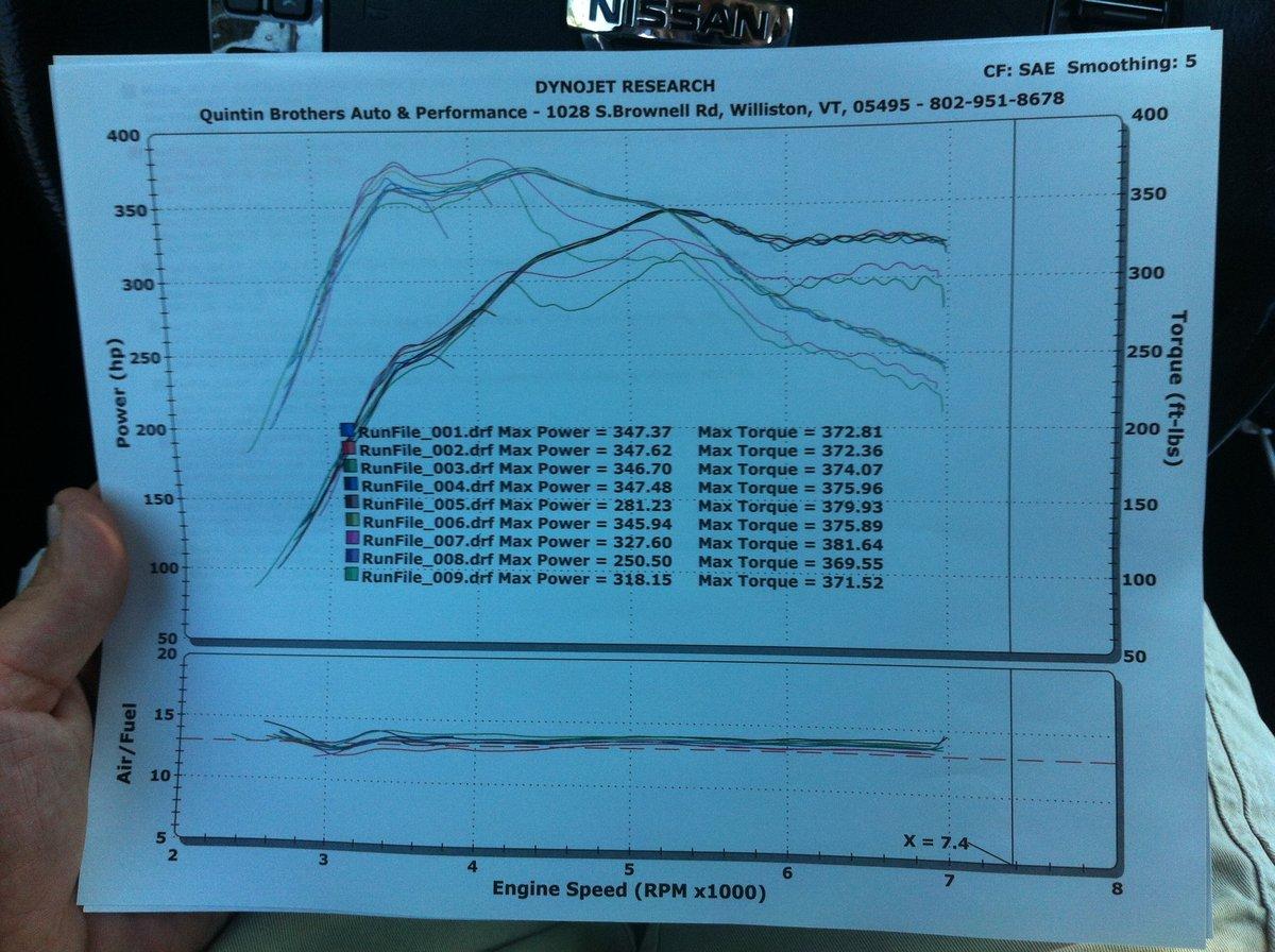 Nissan Titan Dyno Graph Results
