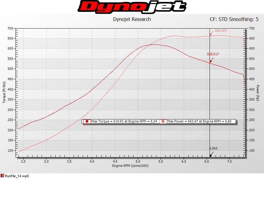 Infiniti G35 Dyno Graph Results
