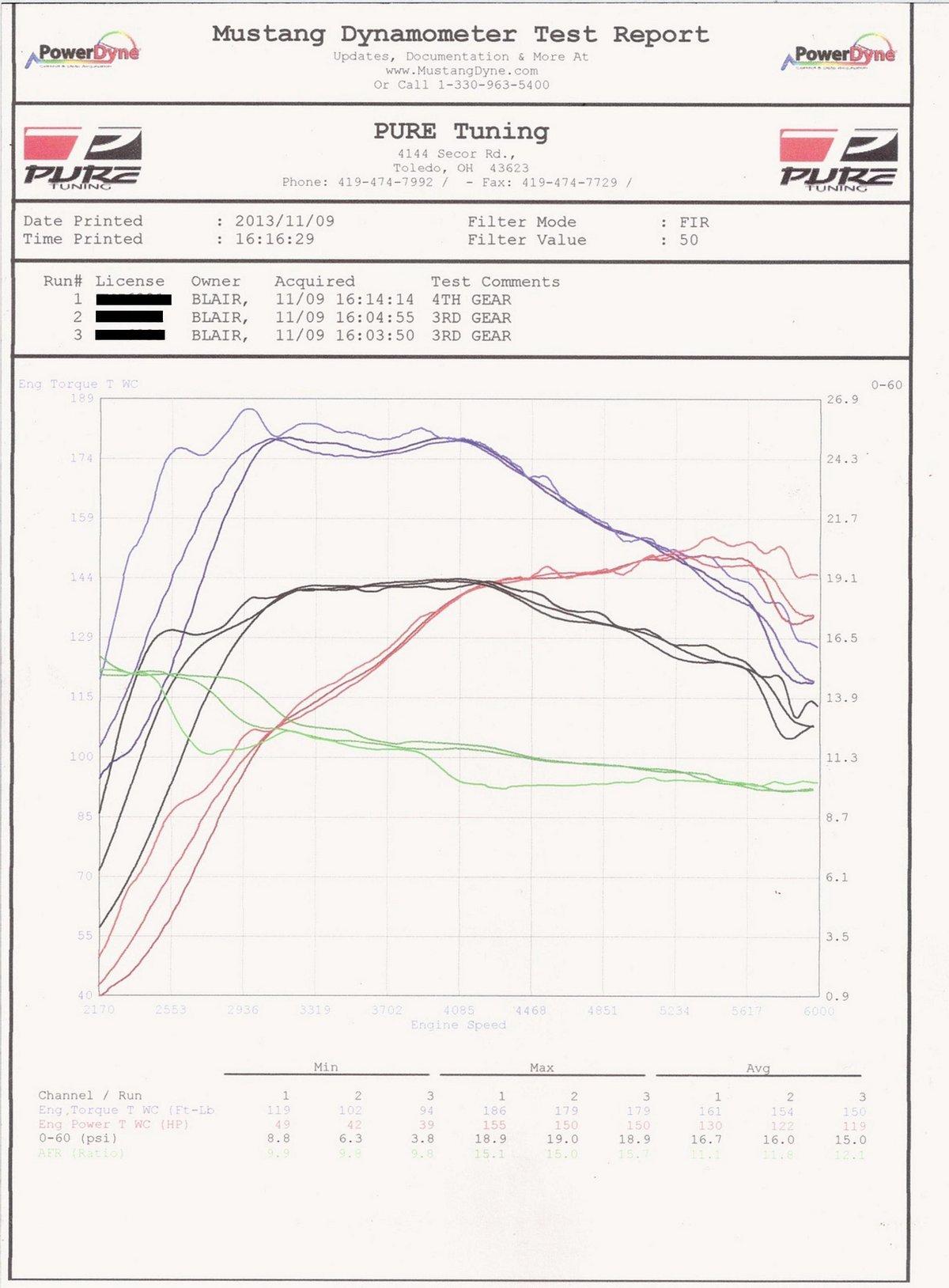 Dodge Dart Dyno Graph Results