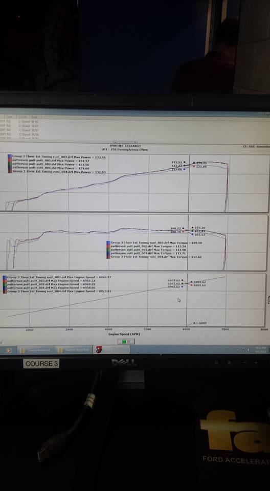 Toyota Corolla Dyno Graph Results