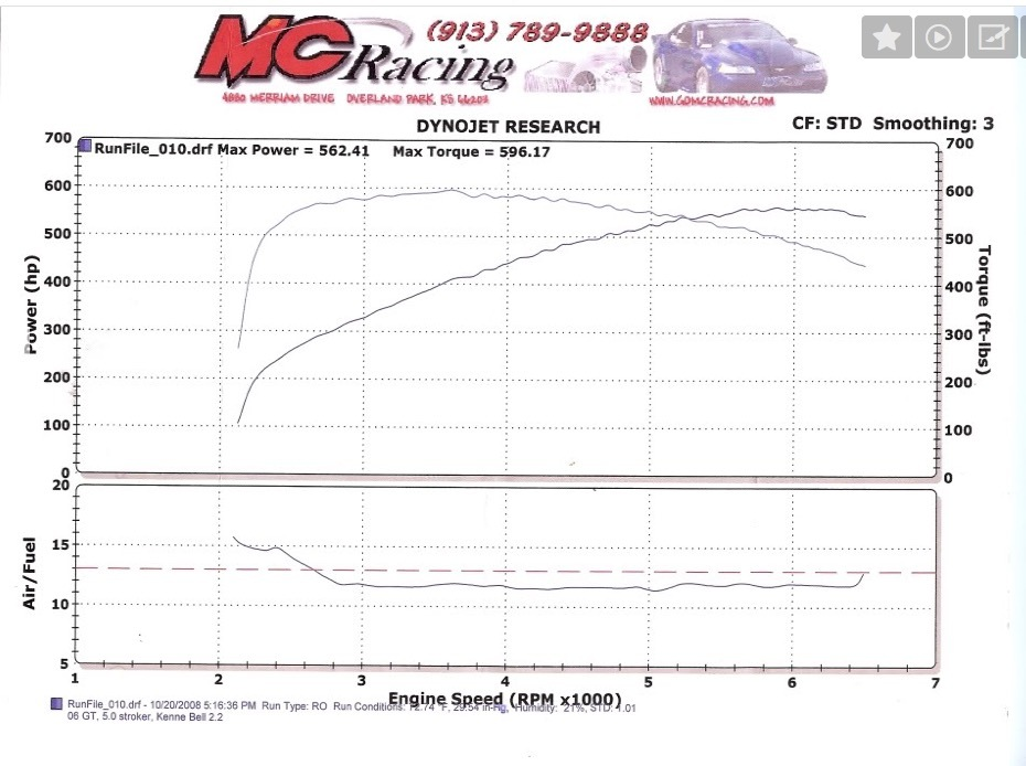 gt vert 1 4 mile drag racing timeslip specs 0 60 2006 ford mustang gt